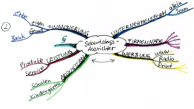 Mind Map Abb. 2.