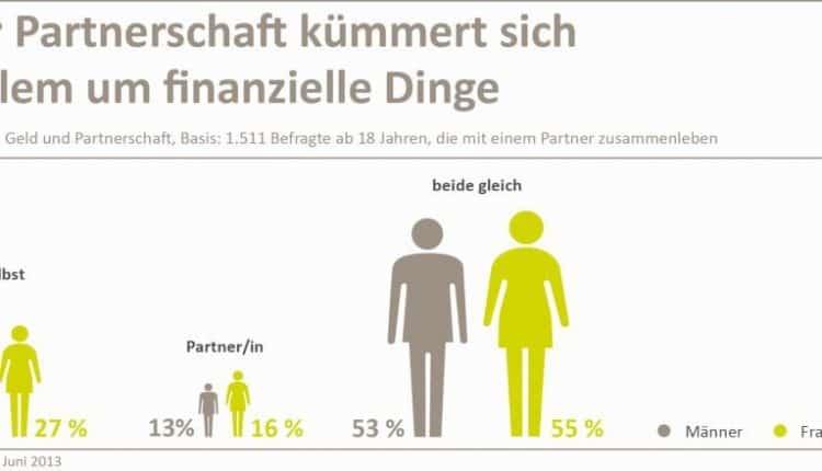 forsa_umfrage_geld_und_partnerschaft-klein