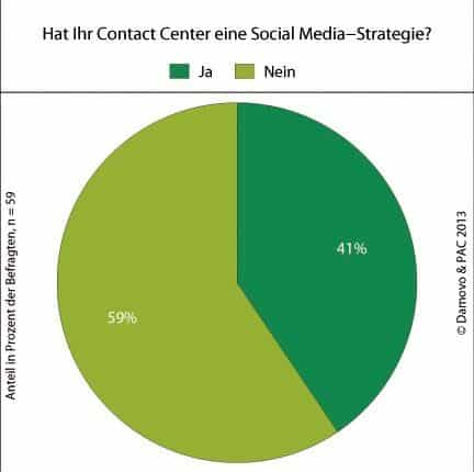 Social Media Strategie in Contact Centern