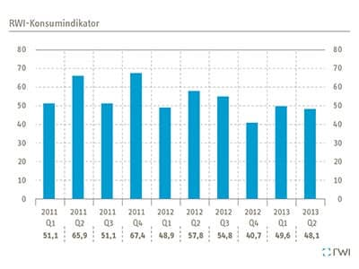 RWI-Konsumindikator-2013