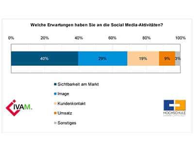 Planlose-KMU-bei-Social-Media