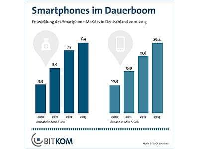 Bitkom-Smartphones