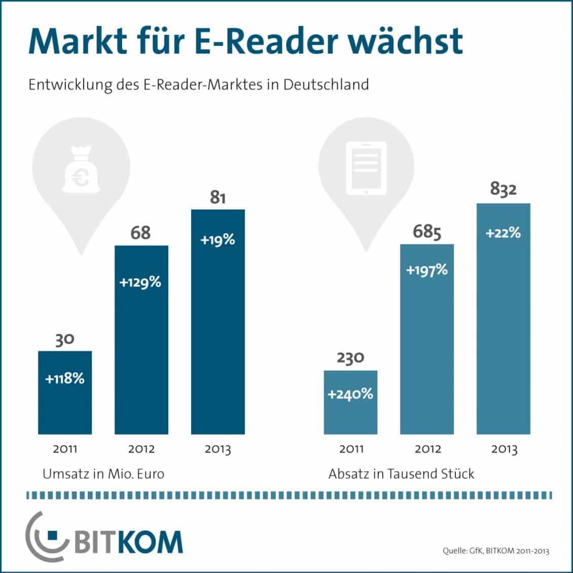 Ebook-Reader Markt steigt