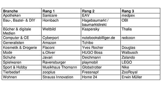 Quelle: Management Forum der Verlagsgruppe Handelsblatt GmbH