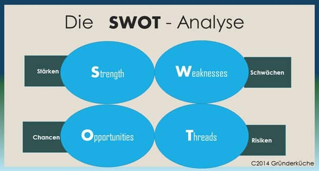 SWOT-ANALYSE als vereinfachtes Modell
