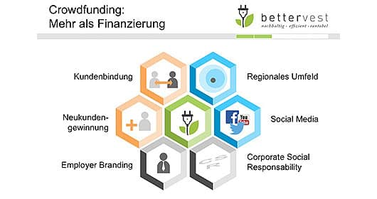 bettervest-crowdfunding