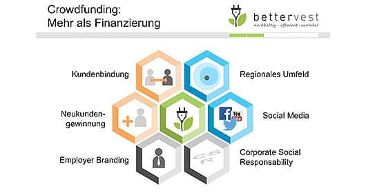 bettervest-crowdfunding