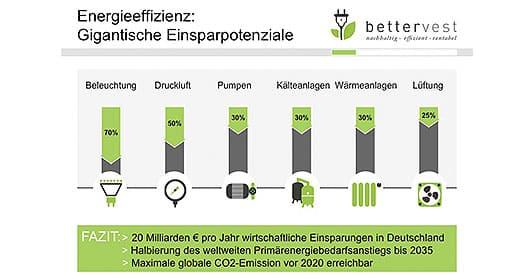 bettervest-energieeinsparung