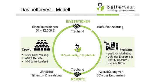 bettervest-so-gehts