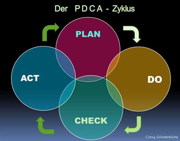 pdca-zyklus