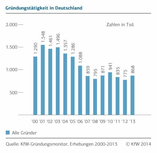 kfw-gruendungsquote-2014