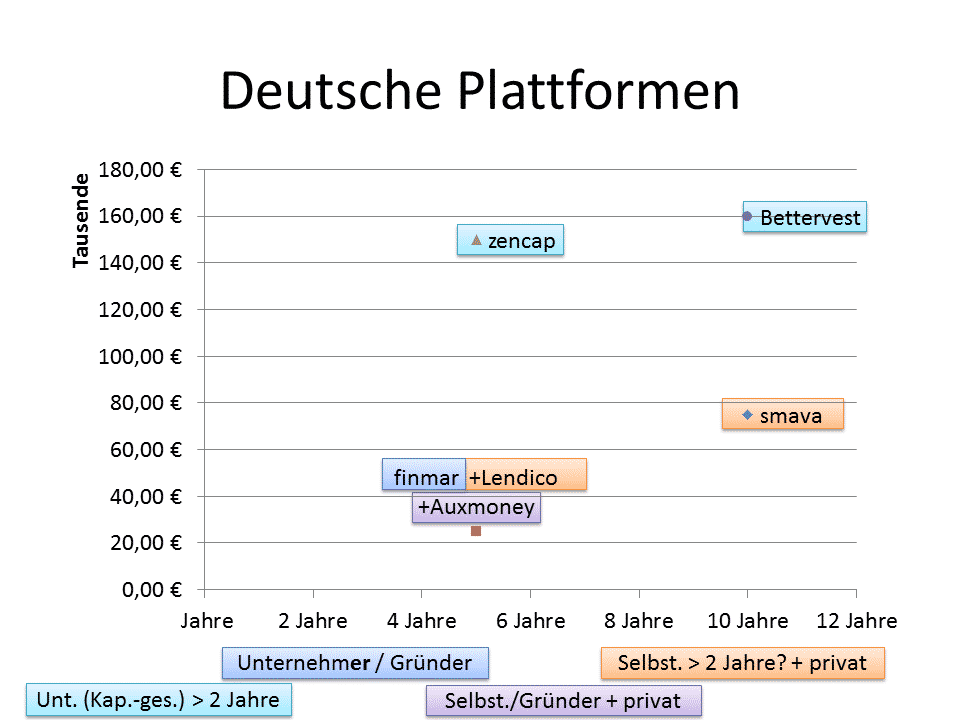 Crowdlending-Plattformen