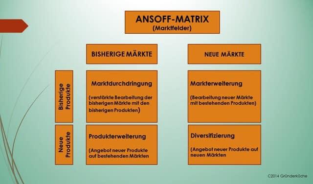 Die Ansoff-Matrix (Z-Matrix) als Grfik