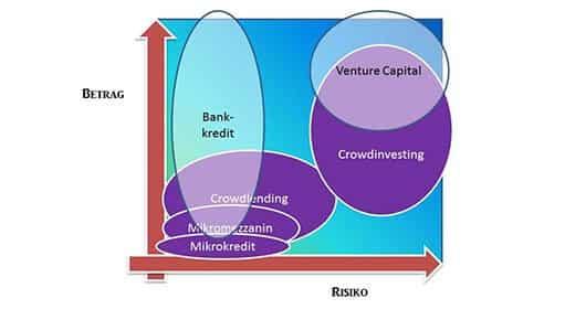 betrag-risiko-vergleich-finanzierungarten-fuer-startups