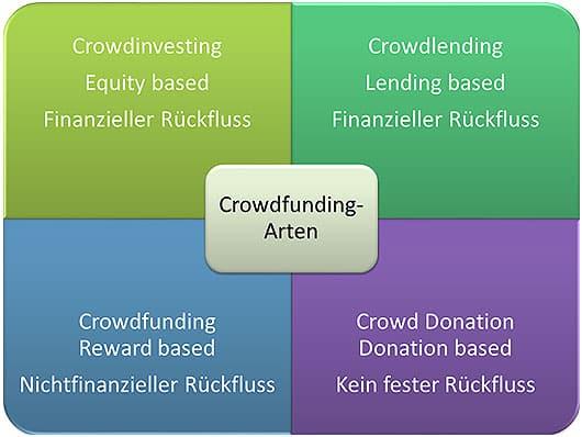 crowdfunding-formen