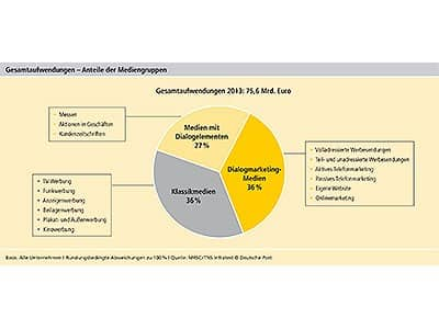 deutsche-post-dialog-marketing-studie-2014