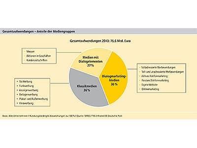 deutsche-post-dialog-marketing-studie-2014