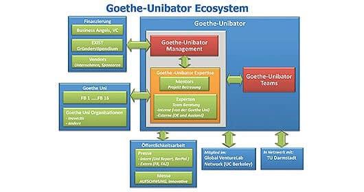 inkubator-goethe-unibator-ecosystem