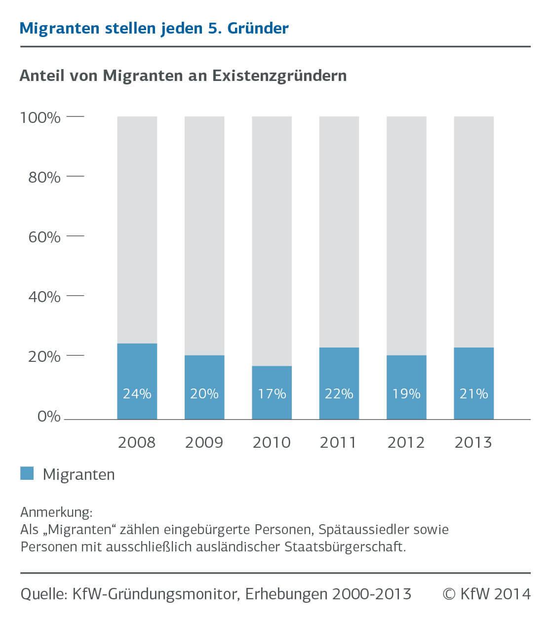 infografik-Anteil-von-Migranten-an-Existenzgruendern