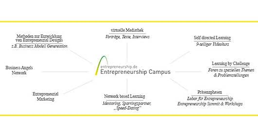 inkubator-stiftung-entrepeneurship-so-funktioniert-es