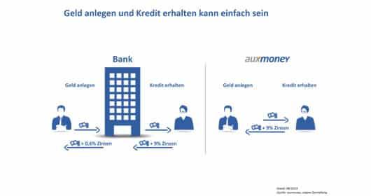 auxmoney-geld-investieren-durch-crowd