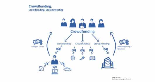 auxmoney-so-funktioniert-crowdfunding