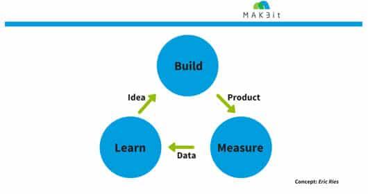 lean-startup-bauen-messen-lernen