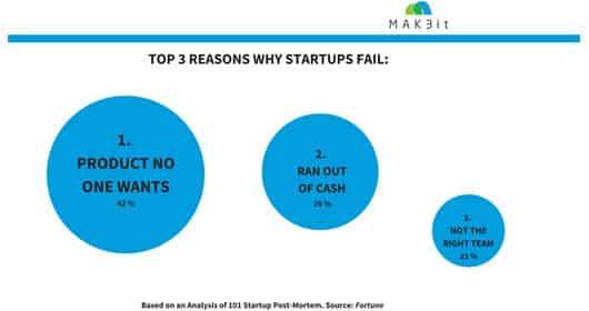 Top 3 Gründe, warum Startups scheitern © MAK3it, Quelle: Fortune