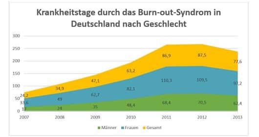 burnout-statistik-2015