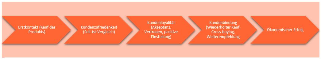 Kundenbindung Infografik 1 Wirkungskette