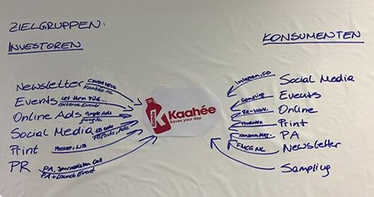 erfolgreiches-crowdinvesting-kaahee-mindmap-zielgruppe