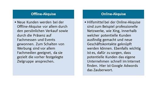 gruendung-eines-b2b-startups-in-zehn-schritten-aquise