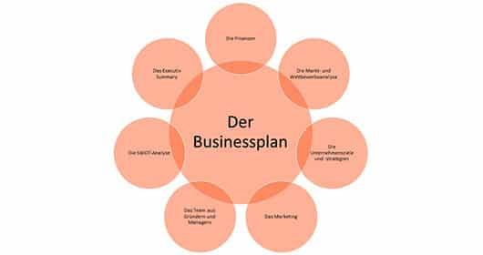 gruendung-eines-b2b-startups-in-zehn-schritten-businessplan