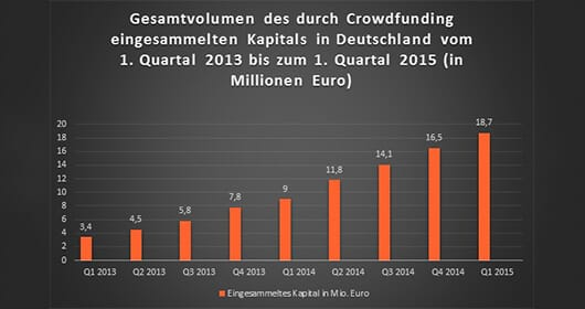Im 1. Quartal 2015 betrug das Gesamtvolumen des durch Crowdfunding eingesammelten Kapitals 18,7 Millionen Euro (© Für-Gründer.de / In: Statista)