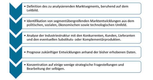 gruendung-eines-b2b-startups-in-zehn-schritten-marktanalyse