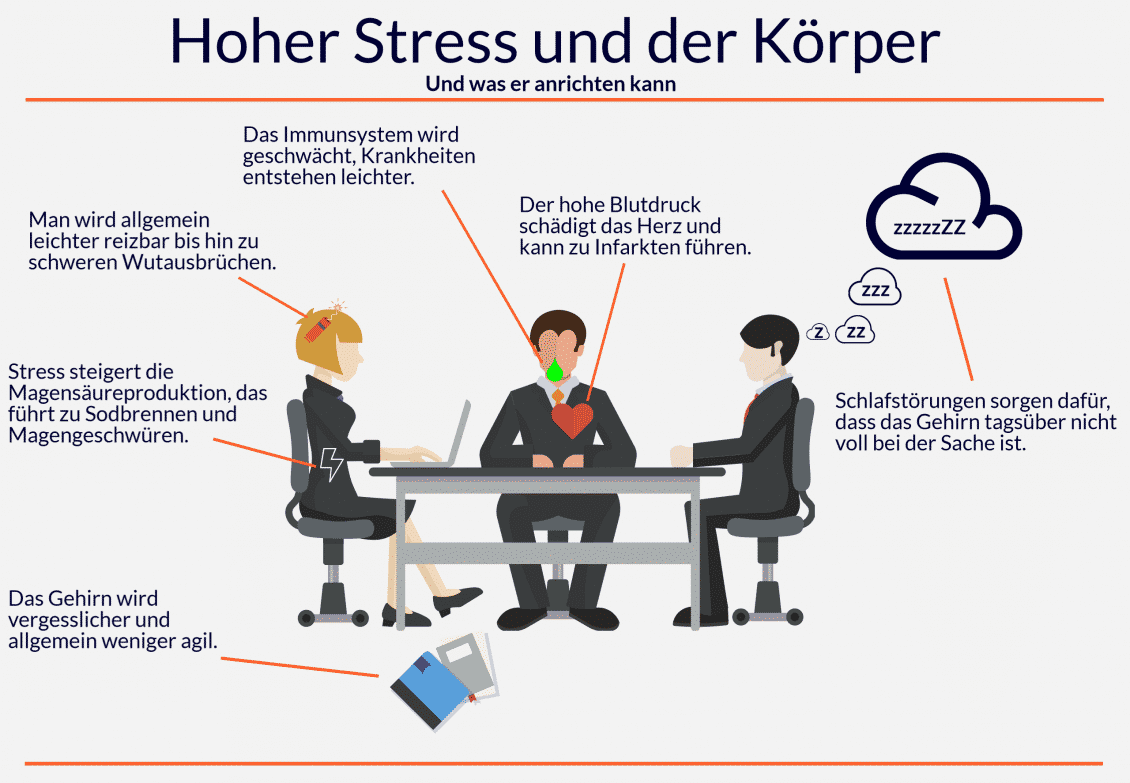 Hoher Stress und der Körper Grafik 2