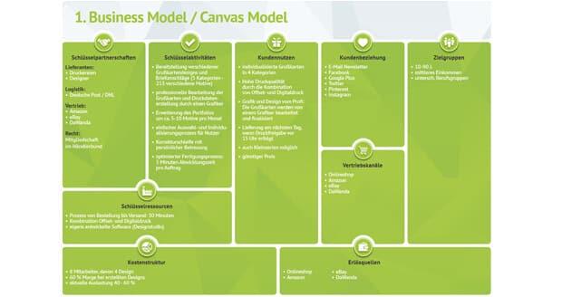 Business Model Canvas von kartenmachen.de / Zur Vergößerung Bild anklicken