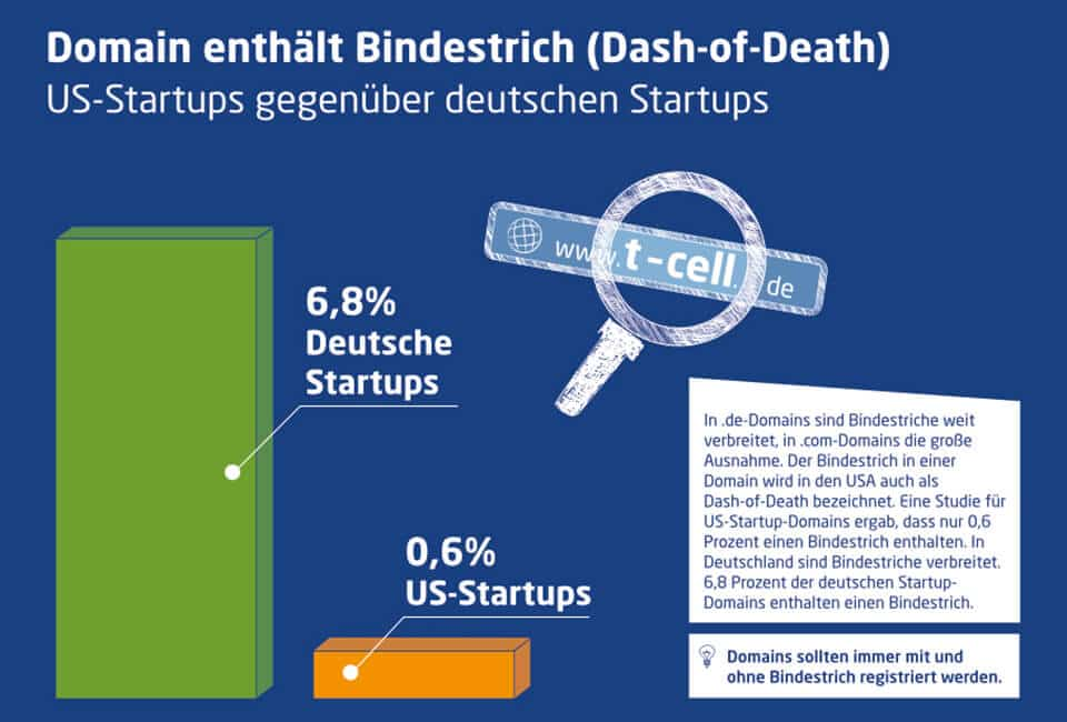 infografik-startup-domain-studie-2016-domain-bindestrich