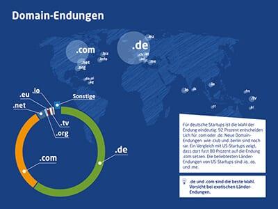 infografik-startup-domain-studie-2016-domain-edungen