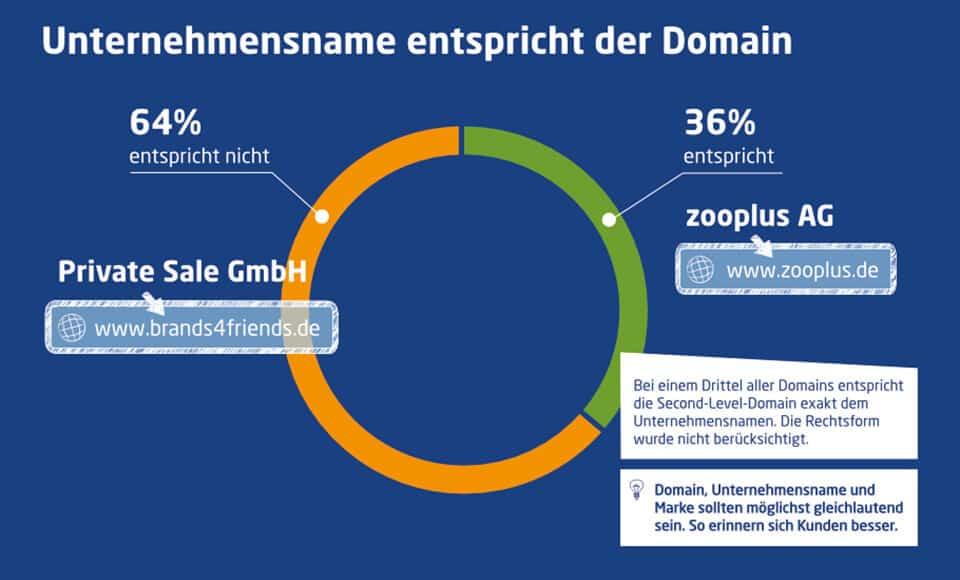 infografik-startup-domain-studie-2016-domain-unternehmensname
