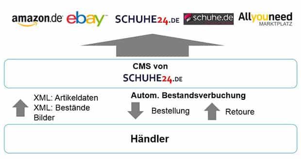 schuhe24-so-funktioniert-es