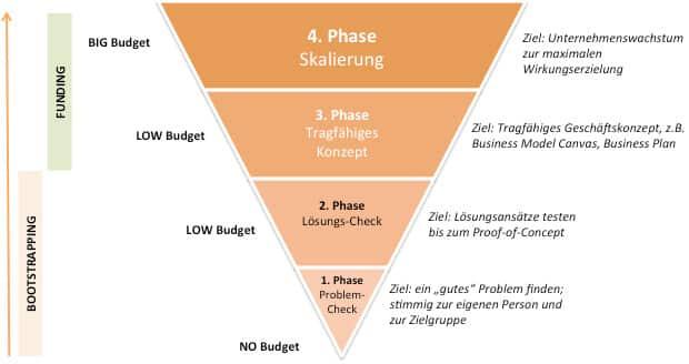 """Bootstrapping: """"to pull oneself up by one's bootstraps"""", dt.: sich selber am eigenen Schnürsenkel hochziehen. (vereinfachte Abbildung von Sébastien Martin)"""