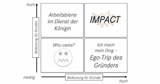 Bedeutungsmatrix für Gründer / © Sébastien Martin