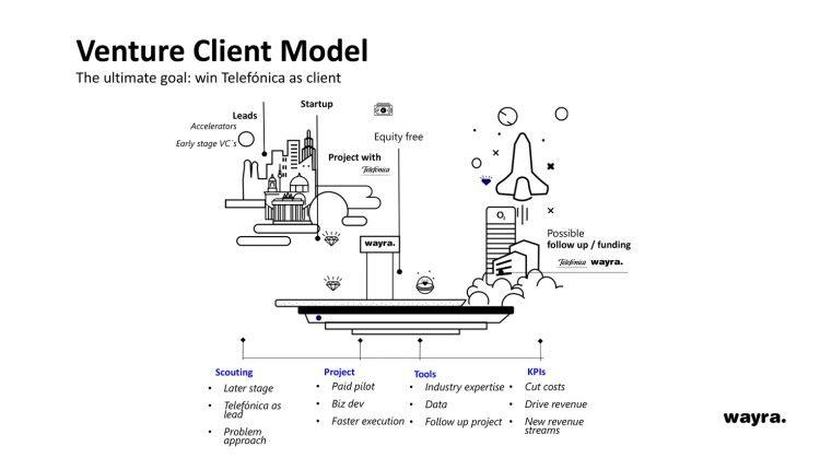 Wayra-Venture-client-Modell