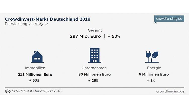 crowdinvestement-marktreport-2018