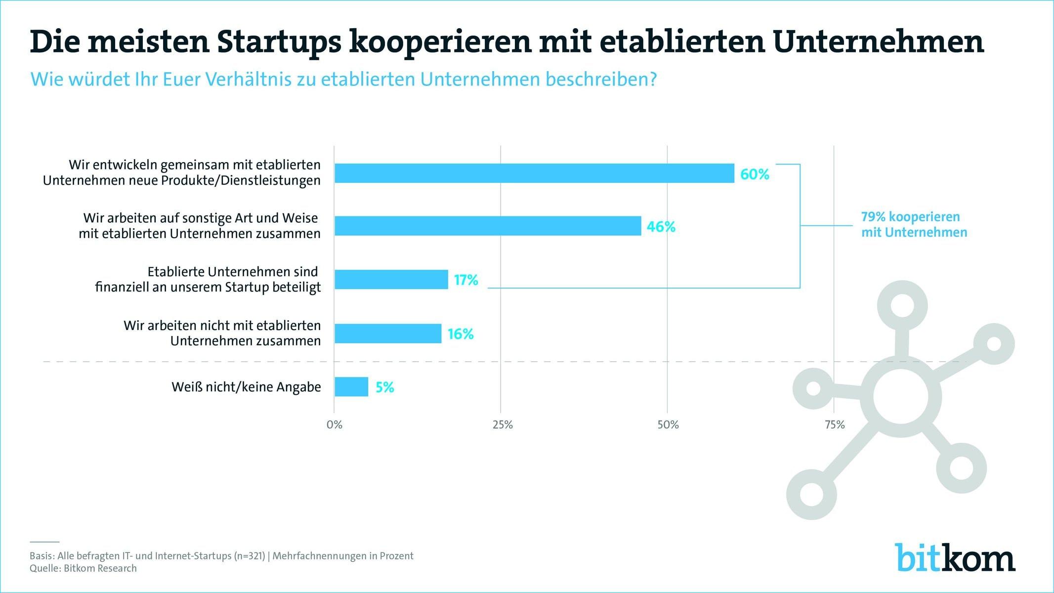 startup-kooperation-mittelstand