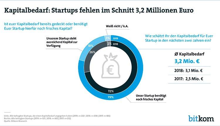 Kapitalbedarf: Startups fehlen im Schnitt 3,2 Millionen Euro