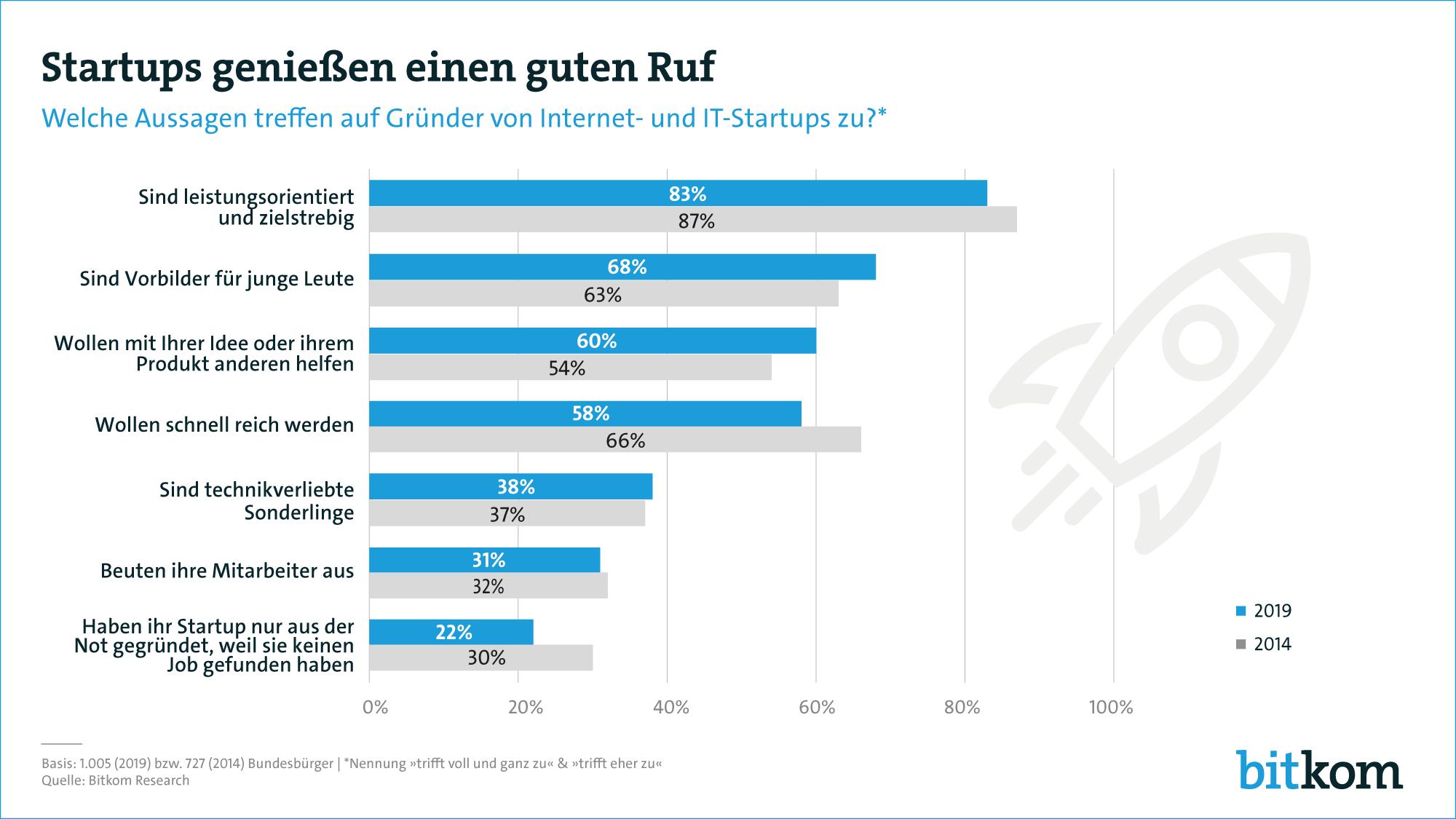 startups_guter_ruf