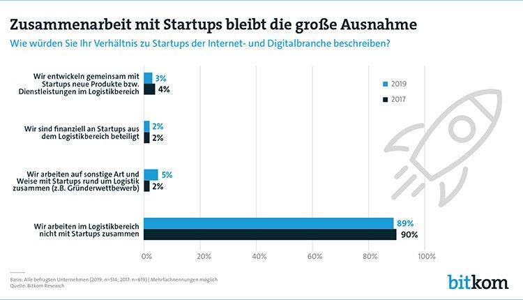 zusammenarbeit-mit-startups-logistik-branche