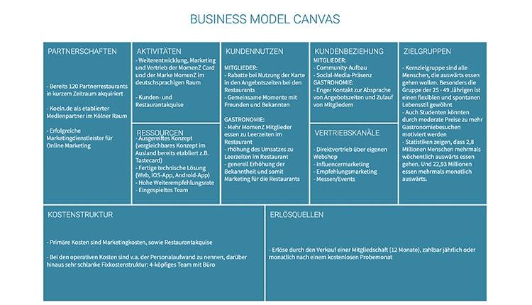 momenz-gruenderstory-business-model-canvas